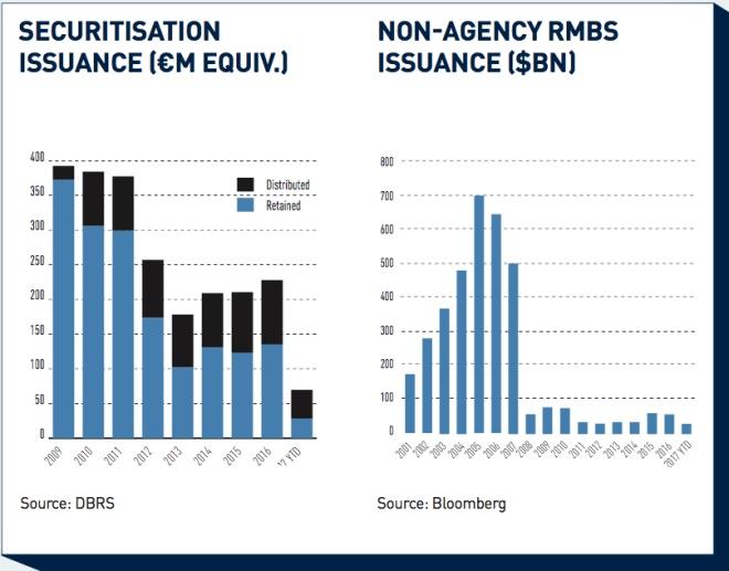 Securitisation: European recovery lags the US | Magazine | IPE