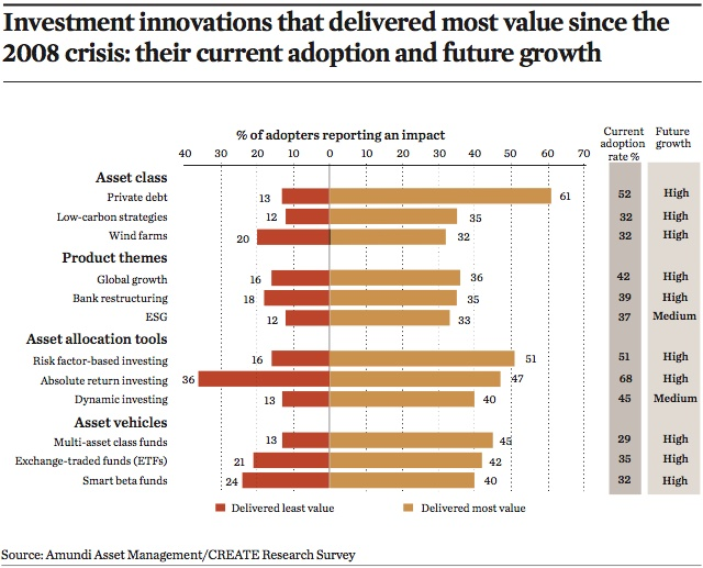 investment innovations that delivered most value since the 2008 crisis