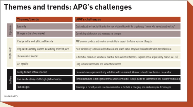 apgs challenges