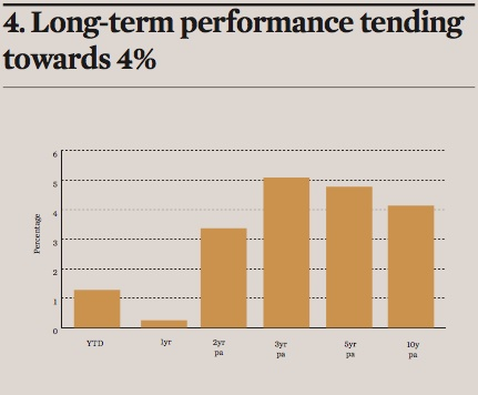 long term performance tending towards 4pc