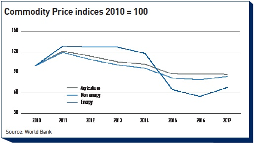 commodity price indices 2010