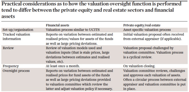 Practical considerations as to how the valuation oversight function is performed