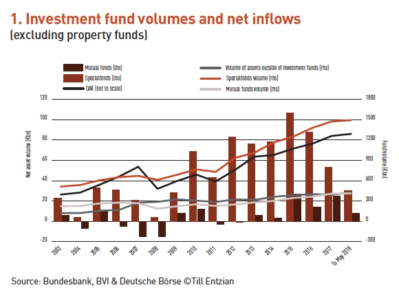 1 investment fund volumes and net inflows
