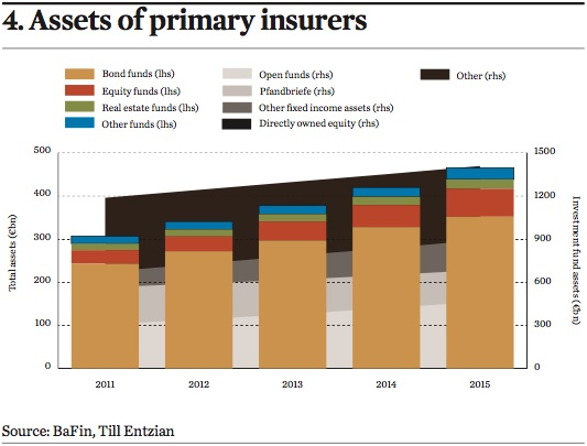 assets of primary insurers
