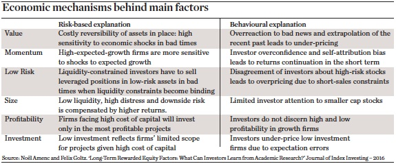 Economic mechanisms behind main factors