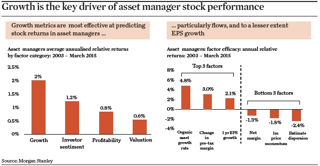 growth is the key driver of asset manager stock performance