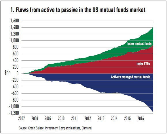 flows from active to passive in the us mutual funds market