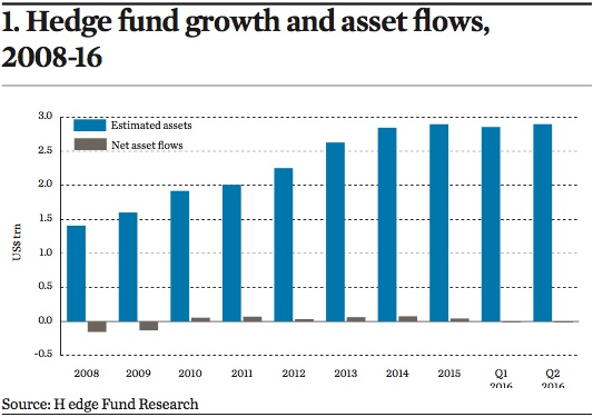 hedge fund growth and asset flows 2008 16
