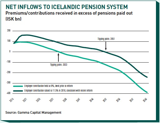 net inflows to icelandic pension system