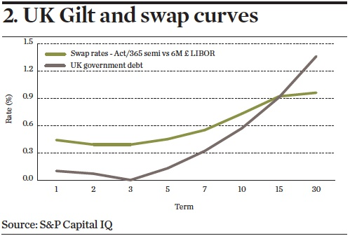 UK Gilt and swap curves