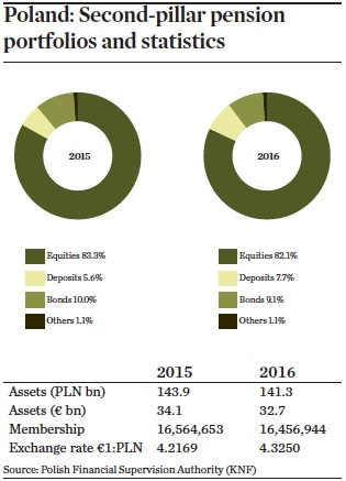 poland second pillar pension portfolios and statistics