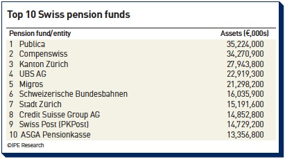 top 10 swiss pension funds