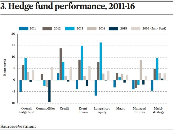 hedge fund performance 2011 16
