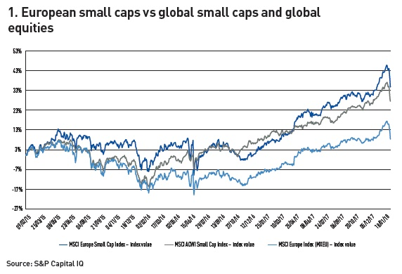 european small caps vs global small caps and global equities