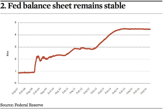 fed balance sheet remains stable