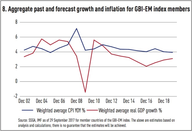 aggregate past and forecast growth and inflation for gbi em index members