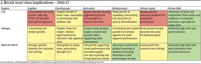 Brexit asset class implications – 2016-17