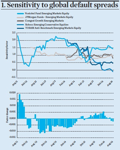 Sensitivity to global default spreads