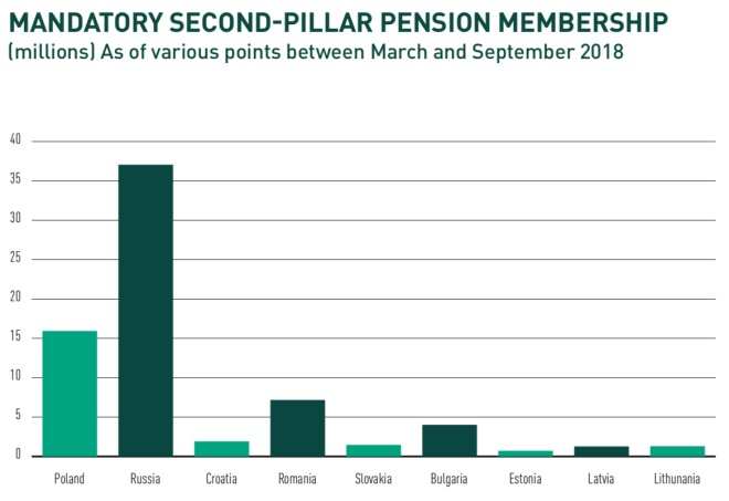 second pillar pension membership