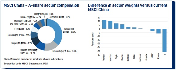 msci china a share sector composition