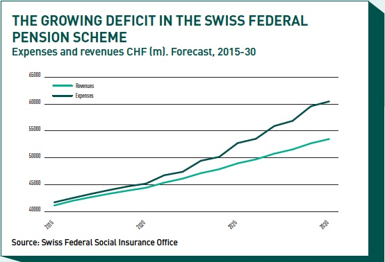 the growing deficit in the swiss federal pension scheme