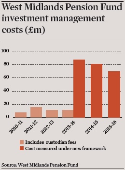 west midlands pension fund investment management costs