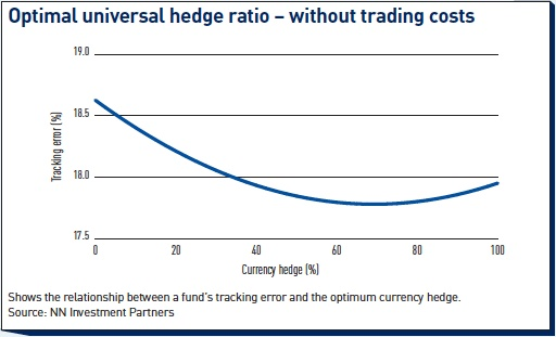 optimal universal hedge ratio without trading costs