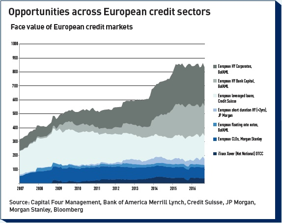 opportunities across european credit sectors
