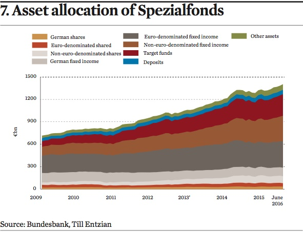 asset allocation of spezialfonds