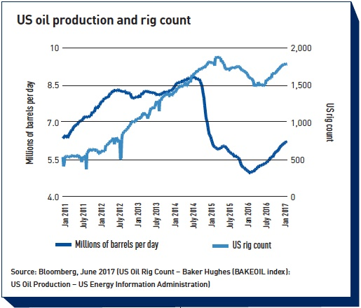 us oil production and rig count