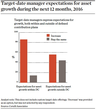 target date manager expectations for asset growth during the next 12 months 2016