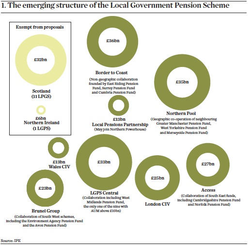 The emerging structure of the Local Government Pension Scheme