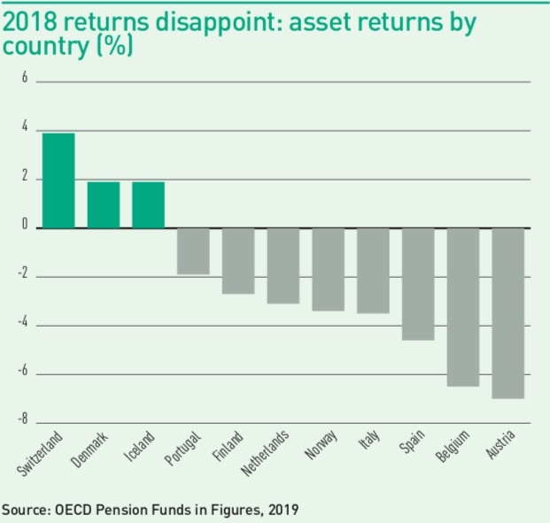 2018 returns disappoint