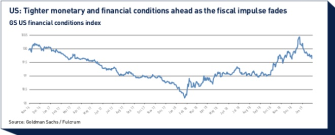 us tighter monetary and financial conditions ahead