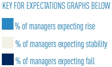 key for expectations graphs 2