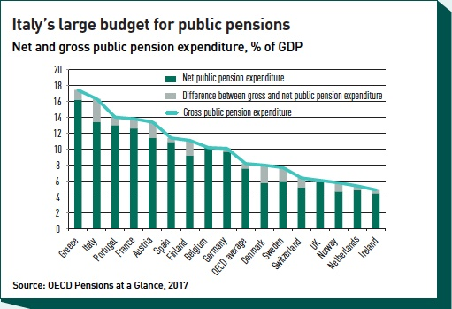 italys large budget for public pensions