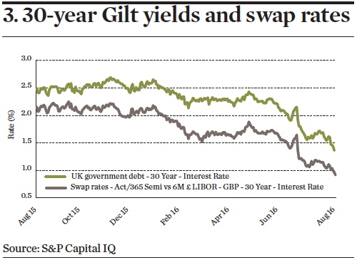 30-year Gilt yields and swap rates