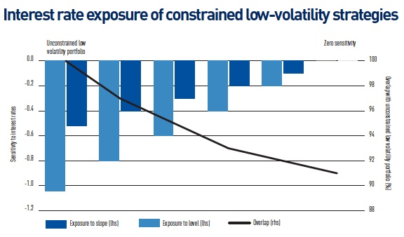 interest rate exposure of constrained low volatility strategies