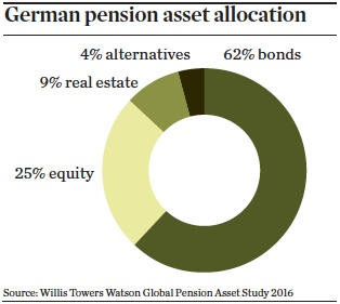 german pension asset allocation