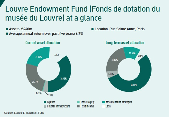 louvre endowment fund