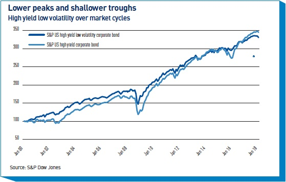 lower peaks and shallower troughs