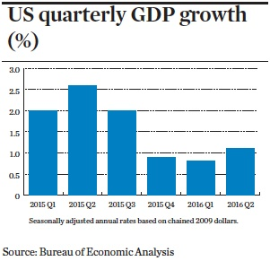 US quarterly GDP growth (%)