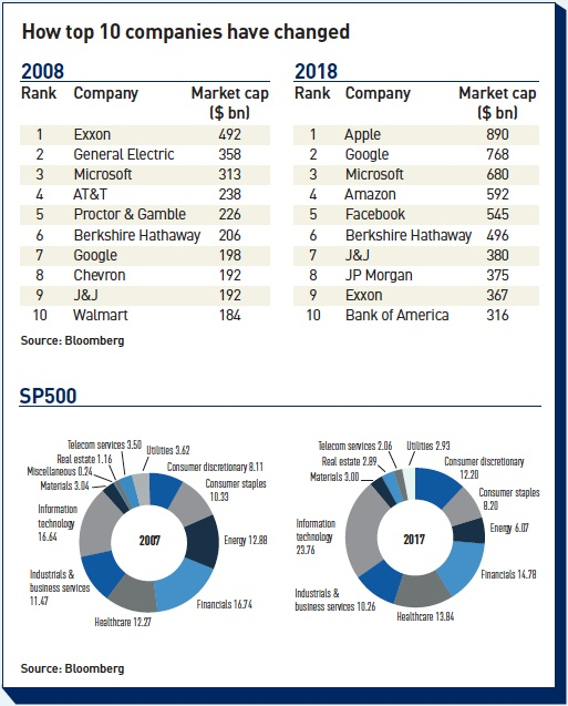 how top 10 companies have changed