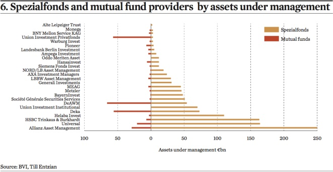 spezialfonds and mutual fund providers by assets under management