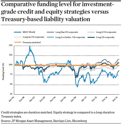 Comparative funding level for investment grade credit and equity strategies versus treasury based liability valuation