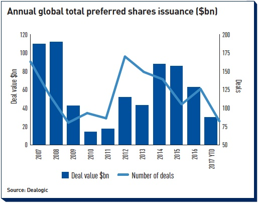 annual global total preferred shares issuance