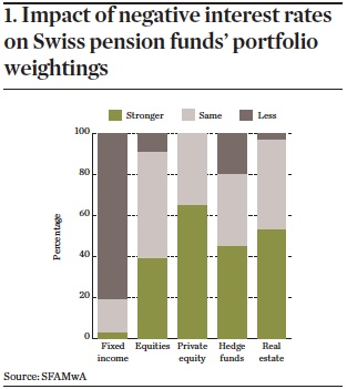 Impact of negative interest rates on Swiss pension funds' portfolio weightings