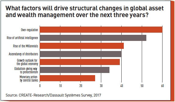 what factors will drive structural changes in global asset and wealth management over the next three years