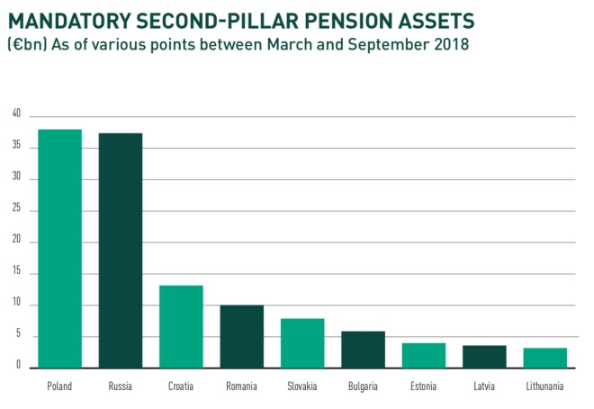 second pillar pension assets