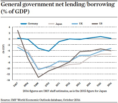 general government net lending borrowing